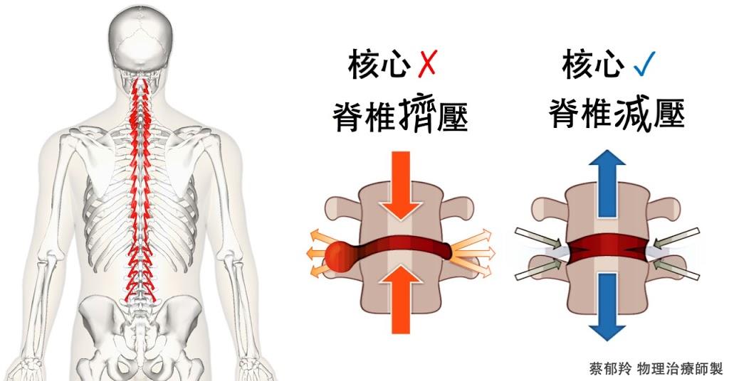 階段式核心肌群訓練法:和腰酸背痛說拜拜!